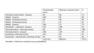 Aktiivisen ruokailun osuus ajankäytöstä (kuva)